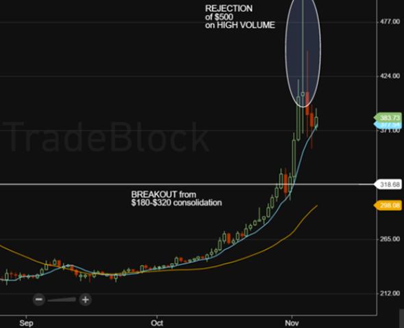 Cours du Bitcoin depuis septembre 2015