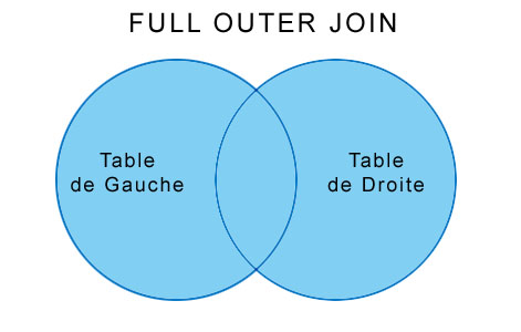 Jointure SQL Full Outer Join