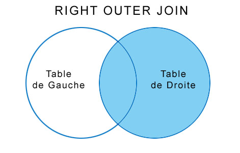 Jointure SQL Right Outer Join